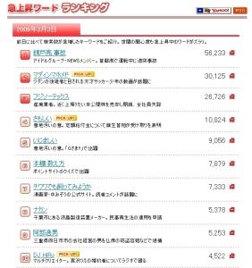 急上昇ワードランキング - Yahoo!検索ランキング(2009年3月3日)