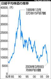 朝日:日経平均株価の推移