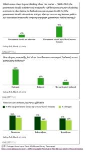 AIGに激怒している米国人(ギャラップ世論調査)