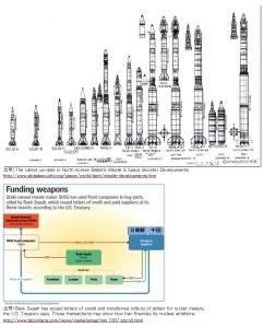 北朝鮮とイランのミサイル・ネットワーク