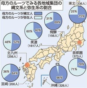 産経新聞:あなたは縄文系?弥生系?