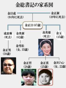 金総書記の家系図