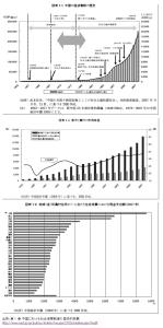中国解剖(1)財務省資料より