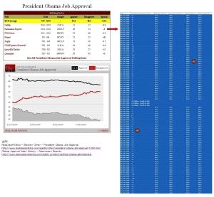 米世論調査:オバマ人気に陰り、医療保険改革(オバマケア)の苦戦響く