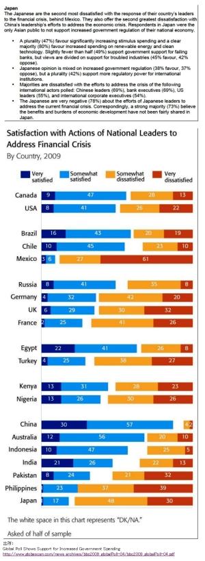 ネガティブ・ジャパンという現実 英BBCワールドサービス世論調査結果より