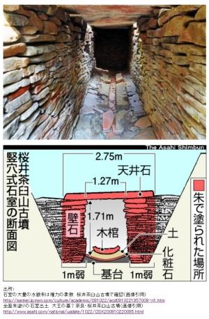 桜井茶臼山古墳、大量の赤色顔料「水銀朱」は権力の象徴か