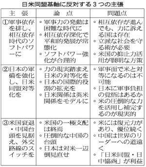 2010/01/06日本経済新聞朝刊:日本の活路2010危機の先へ(3)防衛大学校長五百旗頭真氏(経済教室)