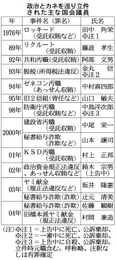 日経新聞:政治とカネを巡り立件された主な国会議員