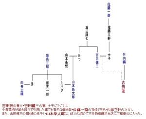 タヌキの系図 「吉田健三(吉田茂養父)、佐藤一斎、山本条太郎、近現代・系図ワールド」より