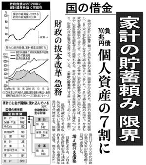 日経:国の借金、家計の貯蓄頼み限界、負債700兆円、個人資産の7割に。