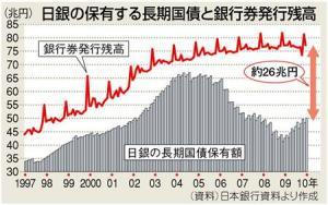 日銀の保有する長期国債と銀行券発行残高