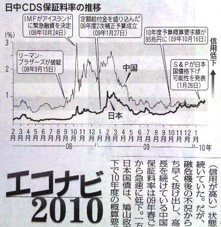 毎日新聞:日中CDS保証料率の推移