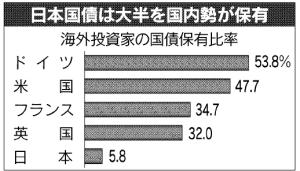 日経:国債揺れる市場(上)危機のツケ10兆ドル