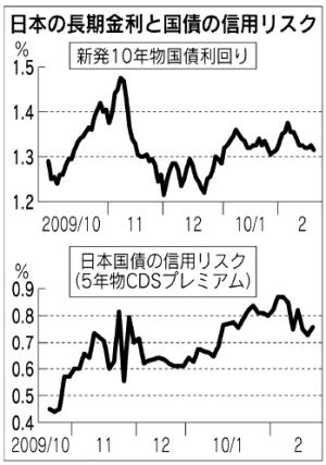 日経:国債下落のリスク警戒、日銀総裁「財政に関心高まる」、インフレ目標に難色。