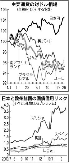 日経:マネー再びリスク回避、ユーロ・新興国から円・ドルへ、財政不安で逆流。