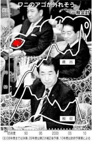 2012年~2013年日本国債暴落説(15)  ワニのあごが外れて国債は紙切れに? 日経紙面ワニマンガ