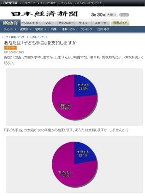 ダンカイ星人は勘違い星人でもある:日本経済新聞 調査・アンケート 途中経過 「子ども手当」の支給が2010年度から始まります。あなたは支持しますか、しませんか? 支持しない・・・77.9%