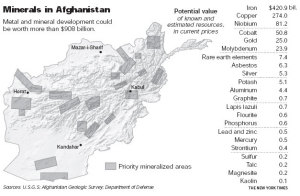 米国史上最長の「アフガン戦争」の狙いはその地下に眠る1兆ドル規模の鉱物資源か NYT:U.S. Identifies Vast Riches of Minerals in Afghanistan