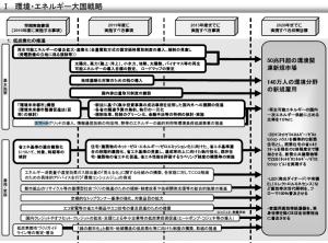 スマートグリッドにも忍び寄るガラパゴス : 新成長戦略 ~「元気な日本」復活のシナリオ~(平成22年6月18日)より