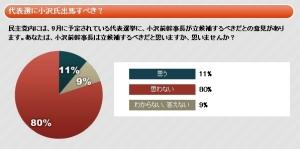 小沢の民主党代表選出馬阻止のネガティブ・キャンペーン勃発か 「世論調査|報道ステーション|テレビ朝日」より