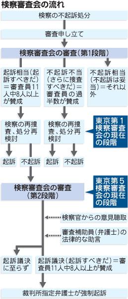 小沢一郎は強制起訴されるのか? 東京第五検察審査会(第五検審)に潜む闇  毎日=クローズアップ2010:陸山会事件 検察審、小沢氏を縛る 「3度目」議決、今秋か より