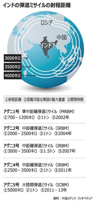 朝鮮日報:中国、インドのICBM発射実験計画に緊張、「アグニ5号」射程距離5000キロ、中国全土カバー