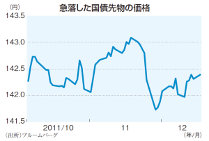 「市場対国家」の主戦場はいよいよ日本? 高速取引システムがもたらす日本国債急落リスク