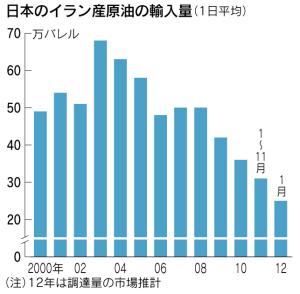 日経:イラン原油輸入、日本は大幅削減を 米が要求へ より