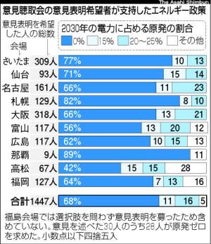 最新「脱原発」メニュー調査(2012年8月4日版) - 「2030年までに原発ゼロ」へと導かれる7割のいい子ちゃん、討論型世論調査はダンカイ星人向けガス抜き大会の様相に