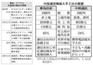 米中新たな火種に浮上か = 中国の華為技術と中興通訊(ZTE)、米国から締め出すべき=米下院情報委、一方日本は無防備状態