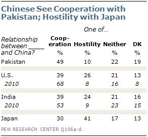 敵意剥き出し中国人=「日本(41%)も米国(26%)もインド(24%)も敵だ」=ピュー・リサーチ・センター世論調査