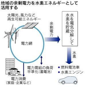 「日経:東芝 再生エネで水素を発生貯蔵 11月から英で実験」から眺める日本のお寒い実情