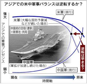 米戦略家を怒らせた日経・秋田浩之氏が描いた図