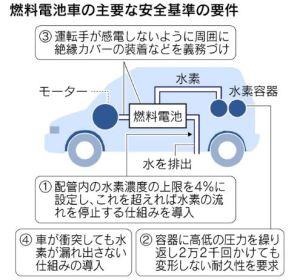 日経:燃料電池車、国際安全基準に日本案、国連部会で各国合意へ