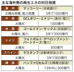 日経:再生エネ、海外勢相次ぎ参入 日本に7000億円投資